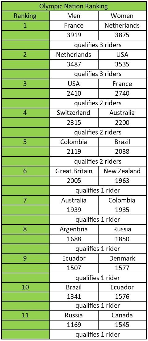 UCI BMX Nations Rankings - Jul 16, 2019